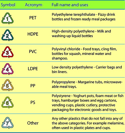 Recycling works best when materials are sorted: see the different types of materials that are use in bottles